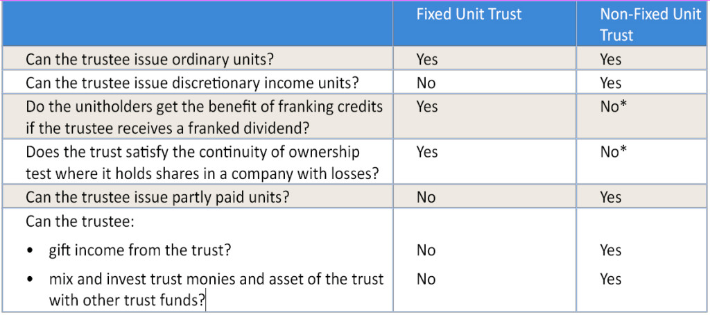 FAQ table fixed or non fixed unit trust