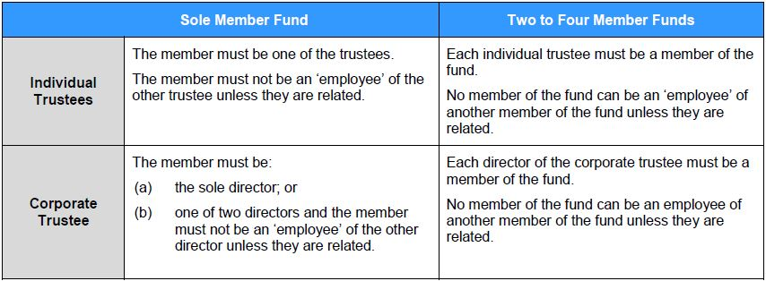 Who can be trustees
